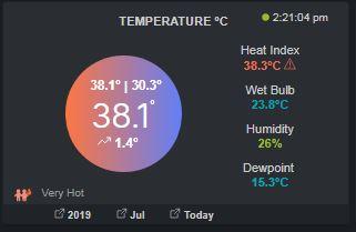 Hottest temperature in Watford